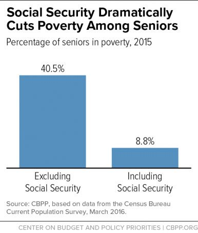 Percentage of Seniors in Poverty