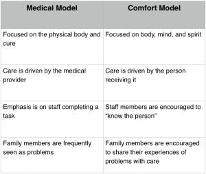 Two Dementia Care Models